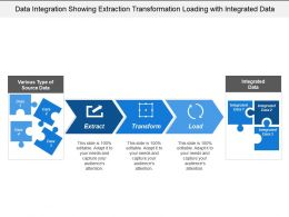 Data Integration Showing Extraction Transformation Loading With Integrated Data