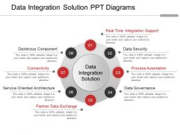 Data Integration Solution Ppt Diagrams