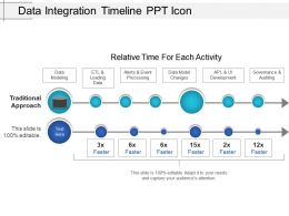 Data Integration Timeline Ppt Icon