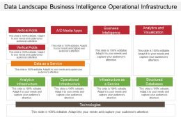Data Landscape Business Intelligence Operational Infrastructure