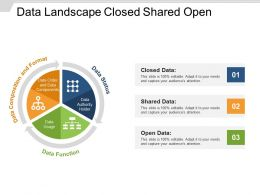 Data Landscape Closed Shared Open