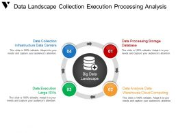 Data Landscape Collection Execution Processing Analysis