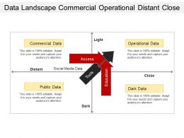 Data Landscape Commercial Operational Distant Close