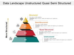 Data Landscape Unstructured Quasi Semi Structured