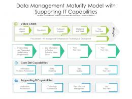Data Management Maturity Model With Supporting It Capabilities