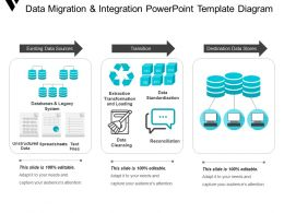 Data Migration And Integration Powerpoint Template Diagram