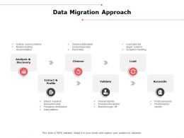 Data Migration Approach Analysis Ppt Powerpoint Presentation Outline Format Ideas