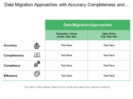 Data Migration Approaches With Accuracy Completeness And Compliance