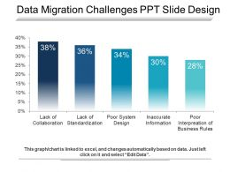 Data Migration Challenges Ppt Slide Design
