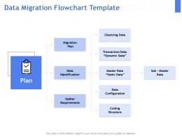 Data Migration Flowchart Template Ppt Powerpoint Presentation Styles Show