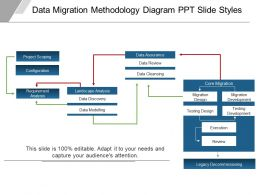 Data Migration Methodology Diagram Ppt Slide Styles