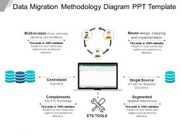 Data Migration Methodology Diagram Ppt Template