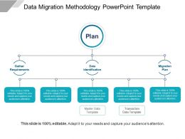 Data Migration Methodology Powerpoint Template