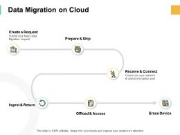 Data Migration On Cloud Checklist Ppt Powerpoint Presentation Pictures Ideas