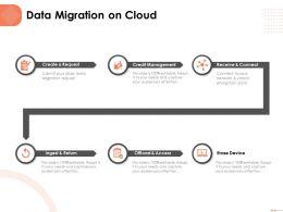 Data Migration On Cloud Credit Management Ppt Powerpoint Presentation Introduction