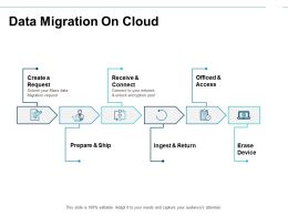 Data Migration On Cloud Receive Ppt Powerpoint Presentation File Model