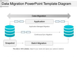 Data Migration Powerpoint Template Diagram