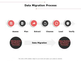 Data Migration Process Checklist Ppt Powerpoint Presentation Outline Mockup