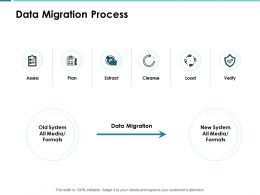 Data Migration Process Data Ppt Powerpoint Presentation Show Aids