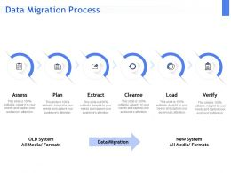 Data Migration Process Ppt Powerpoint Presentation Outline Ideas