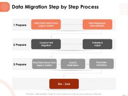 Data Migration Step By Step Process Legacy System Ppt Powerpoint Presentation Tips