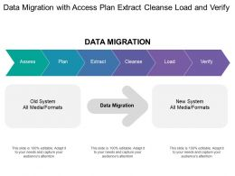 Data Migration With Access Plan Extract Cleanse Load And Verify