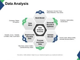 Data Mine Data Analysis Process Explore And Visualize Data