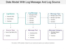 Data Model With Log Message And Log Source