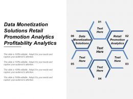 Data Monetization Solutions Retail Promotion Analytics Profitability Analytics Cpb