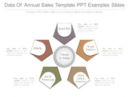 Data Of Annual Sales Template Ppt Examples Slides