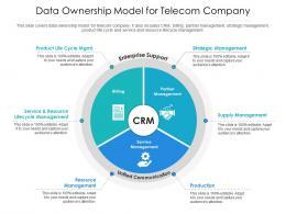 Data Ownership Model For Telecom Company