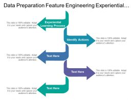Data Preparation Feature Engineering Experiential Learning Process Identify Actions