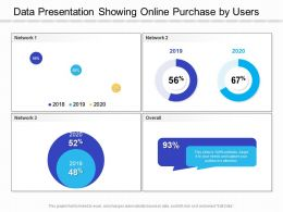 Data Presentation Showing Online Purchase By Users