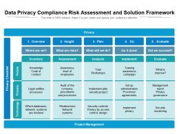 Data Privacy Compliance Risk Assessment And Solution Framework