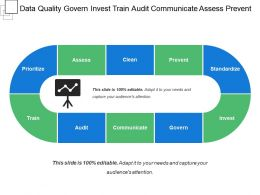 Data Quality Govern Invest Train Audit Communicate Assess Prevent