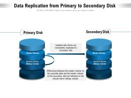 Data Replication From Primary To Secondary Disk