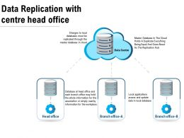 Data Replication With Centre Head Office