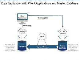Data Replication With Client Applications And Master Database