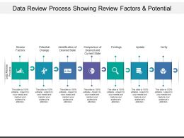 Data Review Process Showing Review Factors And Potential