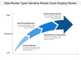 Data Review Types Narrative Review Quick Scoping Review