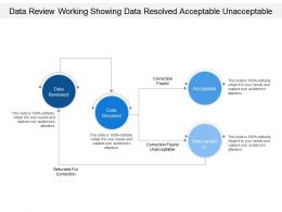 Data Review Working Showing Data Resolved Acceptable Unacceptable