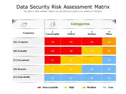 Data Security Risk Assessment Matrix