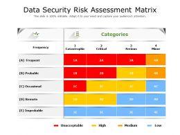Data Security Risk Assessment Matrix
