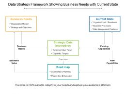 Data Strategy Framework Showing Business Needs With Current State