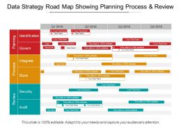 Data Strategy Road Map Showing Planning Process And Review