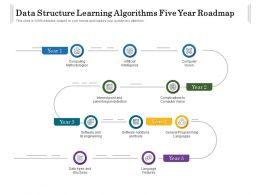 Data Structure Learning Algorithms Five Year Roadmap