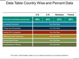 Data Table Country Wise And Percent Data