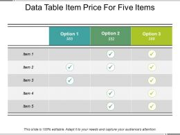 Data Table Item Price For Five Items