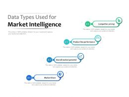 Data Types Used For Market Intelligence