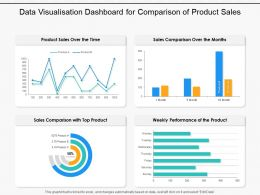 Data Visualisation Dashboard For Comparison Of Product Sales